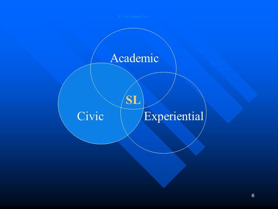 6 CivicExperiential Academic SL SL Venn Diagram Civic