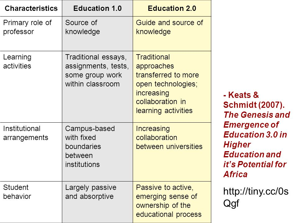 CharacteristicsEducation 1.0Education 2.0 Primary role of professor Source of knowledge Guide and source of knowledge Learning activities Traditional essays, assignments, tests, some group work within classroom Traditional approaches transferred to more open technologies; increasing collaboration in learning activities Institutional arrangements Campus-based with fixed boundaries between institutions Increasing collaboration between universities Student behavior Largely passive and absorptive Passive to active, emerging sense of ownership of the educational process - Keats & Schmidt (2007).