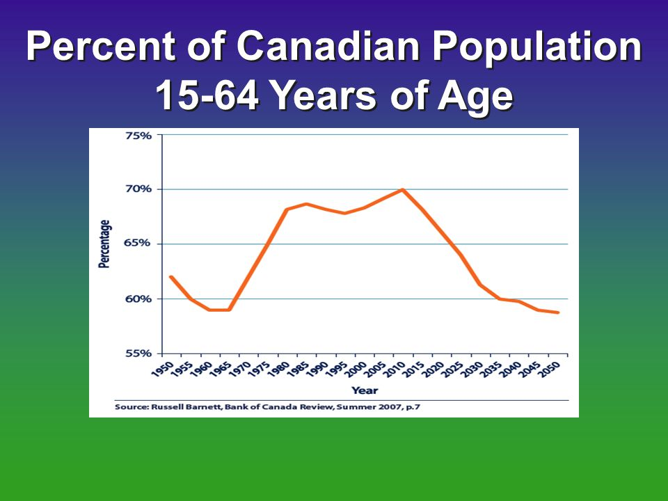 Percent of Canadian Population 15-64 Years of Age Percent of Canadian Population 15-64 Years of Age
