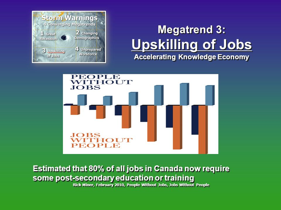 Megatrend 3: Upskilling of Jobs Accelerating Knowledge Economy Megatrend 3: Upskilling of Jobs Accelerating Knowledge Economy Estimated that 80% of all jobs in Canada now require some post-secondary education or training Rick Miner, February 2010, People Without Jobs, Jobs Without People Estimated that 80% of all jobs in Canada now require some post-secondary education or training Rick Miner, February 2010, People Without Jobs, Jobs Without People