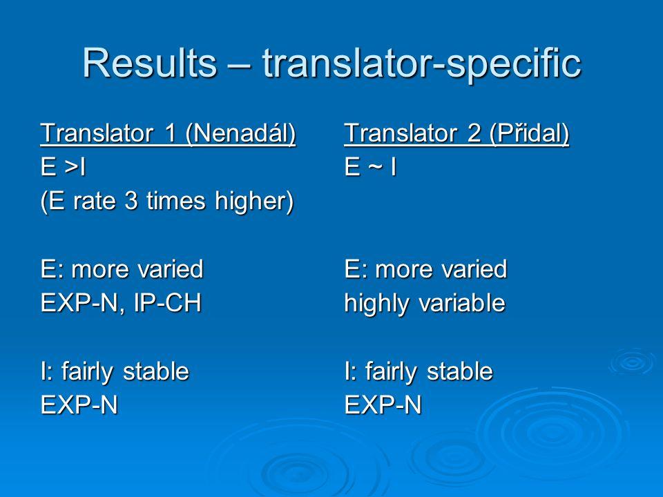 Results – translator-specific Translator 1 (Nenadál) E >I (E rate 3 times higher) E: more varied EXP-N, IP-CH I: fairly stable EXP-N Translator 2 (Přidal) E ~ I E: more varied highly variable I: fairly stable EXP-N