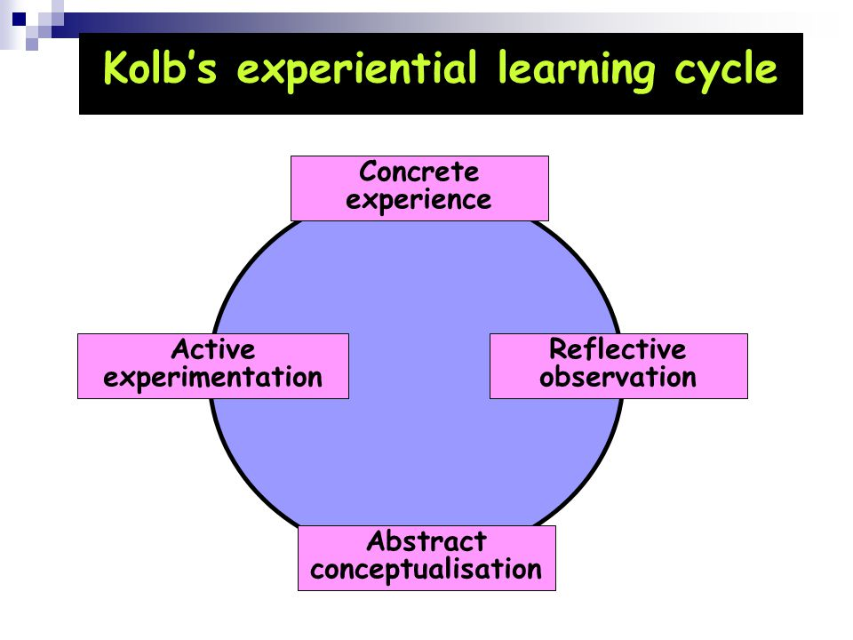 Kolb's experiential learning cycle Concrete experience Reflective observation Abstract conceptualisation Active experimentation