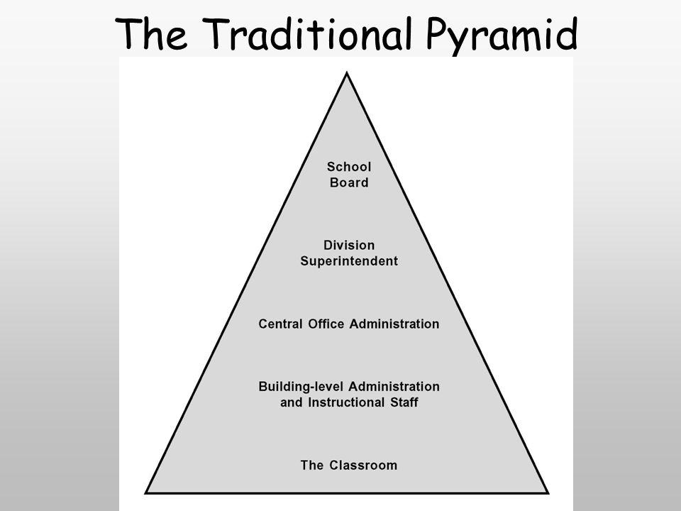 The Traditional Pyramid