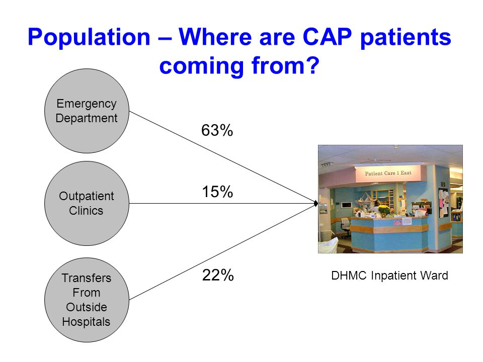 Population – Where are CAP patients coming from.
