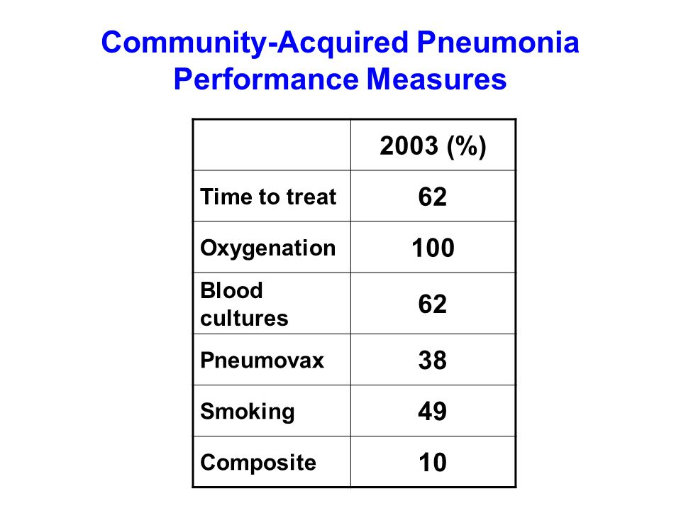 Community-Acquired Pneumonia Performance Measures 2003 (%) Time to treat 62 Oxygenation 100 Blood cultures 62 Pneumovax 38 Smoking 49 Composite 10