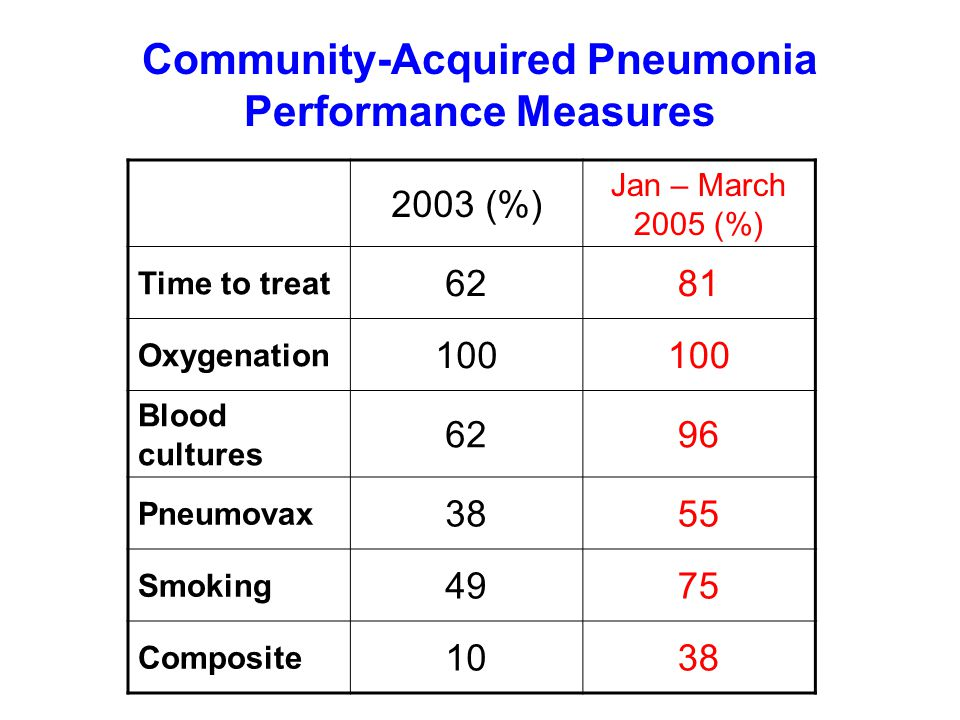 Community-Acquired Pneumonia Performance Measures 2003 (%) Jan – March 2005 (%) Time to treat 6281 Oxygenation 100 Blood cultures 6296 Pneumovax 3855 Smoking 4975 Composite 1038