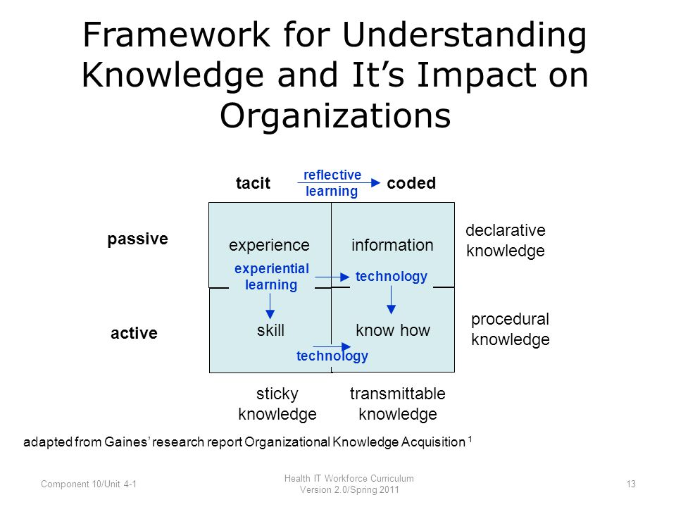 Framework for Understanding Knowledge and It's Impact on Organizations adapted from Gaines' research report Organizational Knowledge Acquisition 1 exp