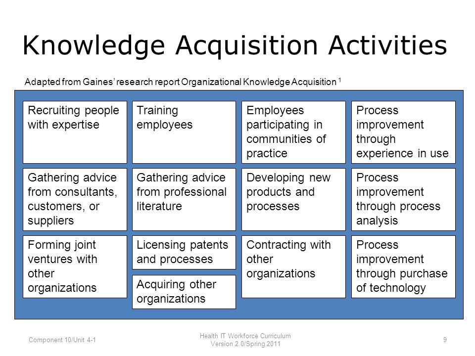 Knowledge Acquisition Activities Adapted from Gaines' research report Organizational Knowledge Acquisition 1 Recruiting people with expertise Training