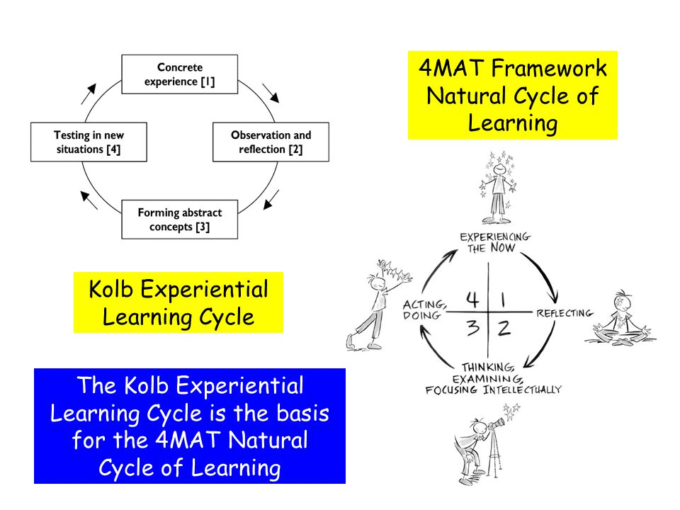Kolb Experiential Learning Cycle 4MAT Framework Natural Cycle of Learning The Kolb Experiential Learning Cycle is the basis for the 4MAT Natural Cycle of Learning