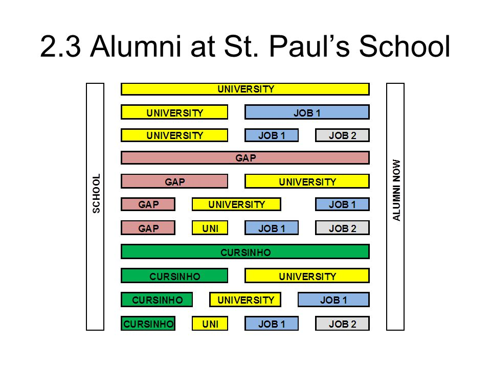 2.3 Alumni at St. Paul's School