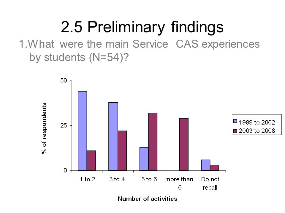 2.5 Preliminary findings 1.What were the main Service CAS experiences by students (N=54)?