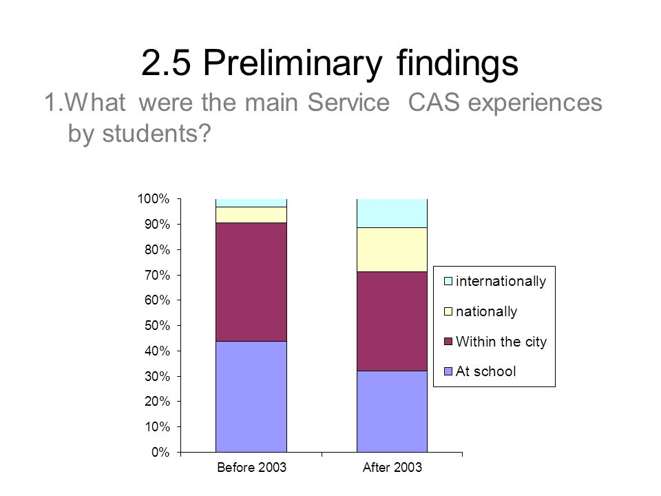 2.5 Preliminary findings 1.What were the main Service CAS experiences by students?