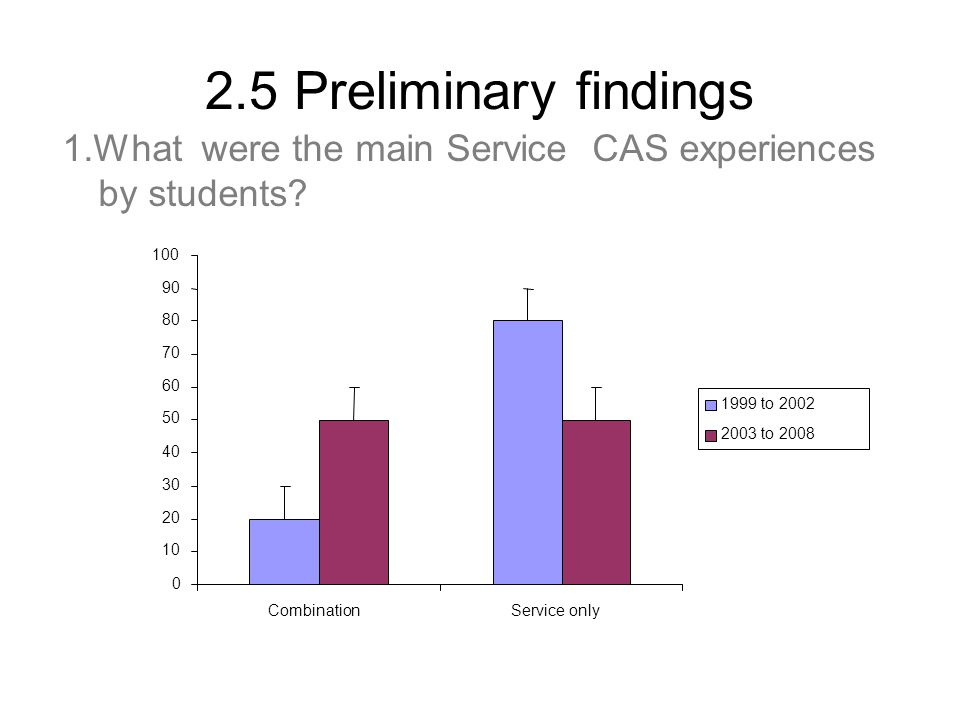 2.5 Preliminary findings 1.What were the main Service CAS experiences by students? 0 10 20 30 40 50 60 70 80 90 100 CombinationService only 1999 to 20
