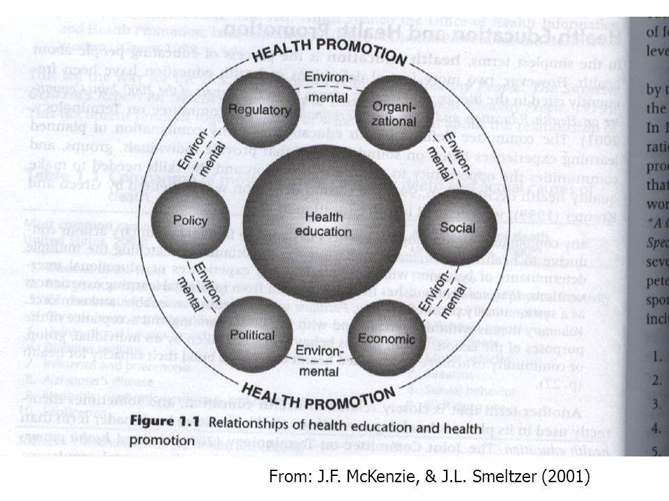 From: J.F. McKenzie, & J.L. Smeltzer (2001)