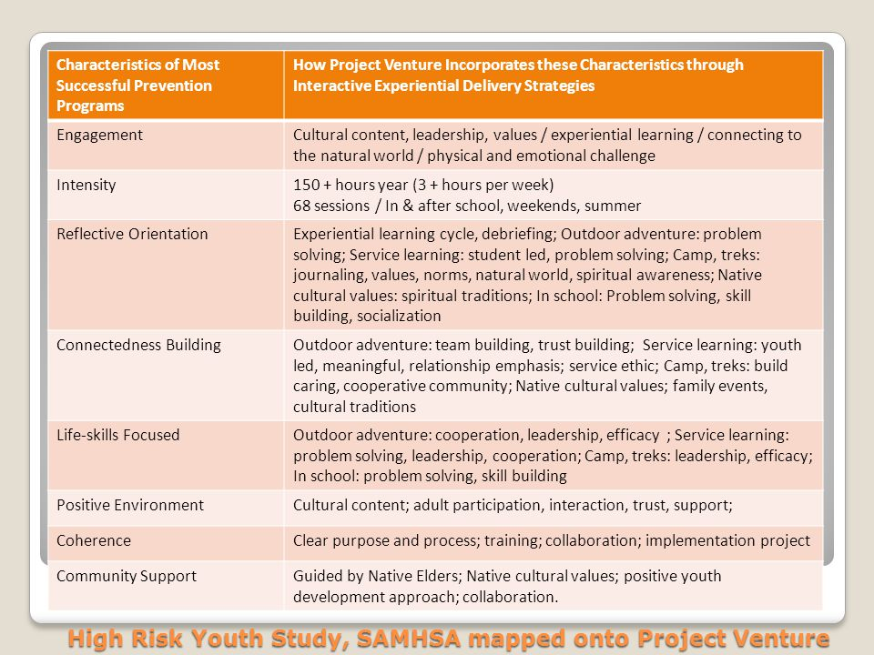 High Risk Youth Study, SAMHSA mapped onto Project Venture Characteristics of Most Successful Prevention Programs How Project Venture Incorporates thes