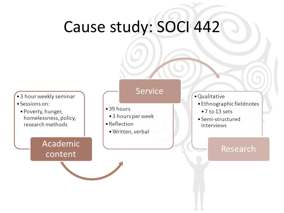 Cause study: SOCI 442 3 hour weekly seminar Sessions on: Poverty, hunger, homelessness, policy, research methods Academic content 39 hours 3 hours per