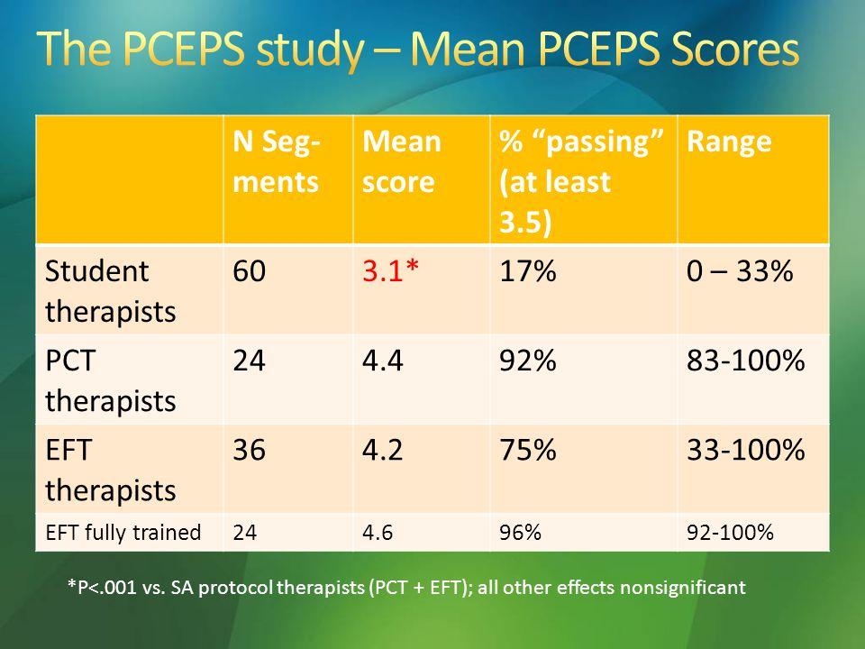 "N Seg- ments Mean score % ""passing"" (at least 3.5) Range Student therapists 603.1*17%0 – 33% PCT therapists 244.492%83-100% EFT therapists 364.275%33-"