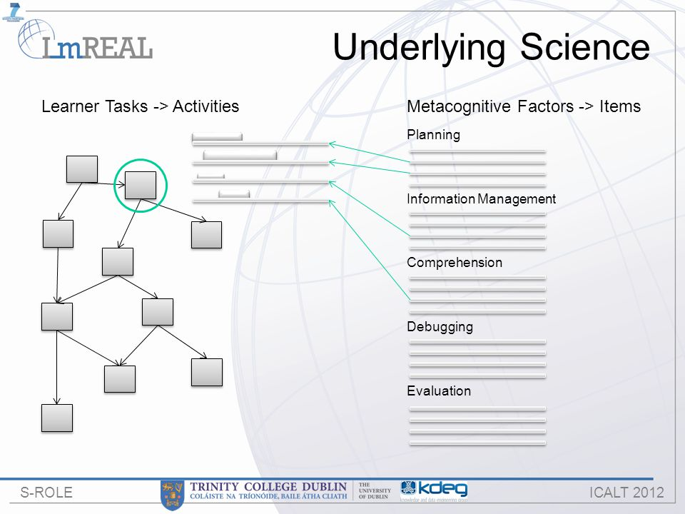 S-ROLE ICALT 2012 Underlying Science Learner Tasks -> ActivitiesMetacognitive Factors -> Items Planning Information Management Comprehension Debugging Evaluation