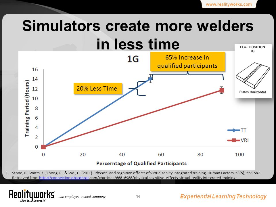 www.realityworks.com Simulators create more welders in less time Experiential Learning Technology 14 65% increase in qualified participants 20% Less Time 1.Stone, R., Watts, K., Zhong, P., & Wei, C.
