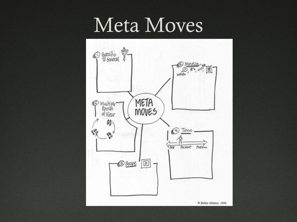 Meta MovesMeta Moves