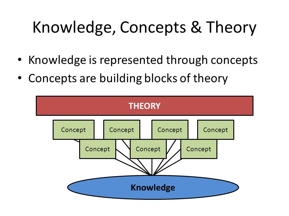 Knowledge, Concepts & Theory Knowledge is represented through concepts Concepts are building blocks of theory THEORY Concept Knowledge