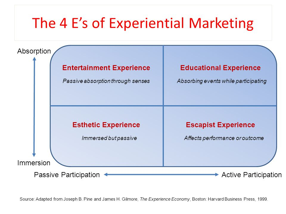 The 4 E's of Experiential Marketing Immersion Absorption Passive ParticipationActive Participation Entertainment ExperienceEducational Experience Esthetic ExperienceEscapist Experience Passive absorption through sensesAbsorbing events while participating Immersed but passiveAffects performance or outcome Source: Adapted from Joseph B.