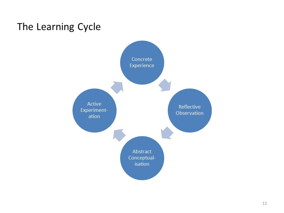 BSB124 Working in Business The Learning Cycle Concrete Experience Reflective Observation Abstract Conceptual- isation Active Experiment- ation 11