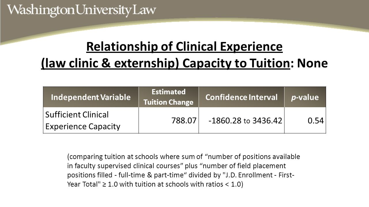 """Relationship of Clinical Experience (law clinic & externship) Capacity to Tuition: None (comparing tuition at schools where sum of """"number of position"""