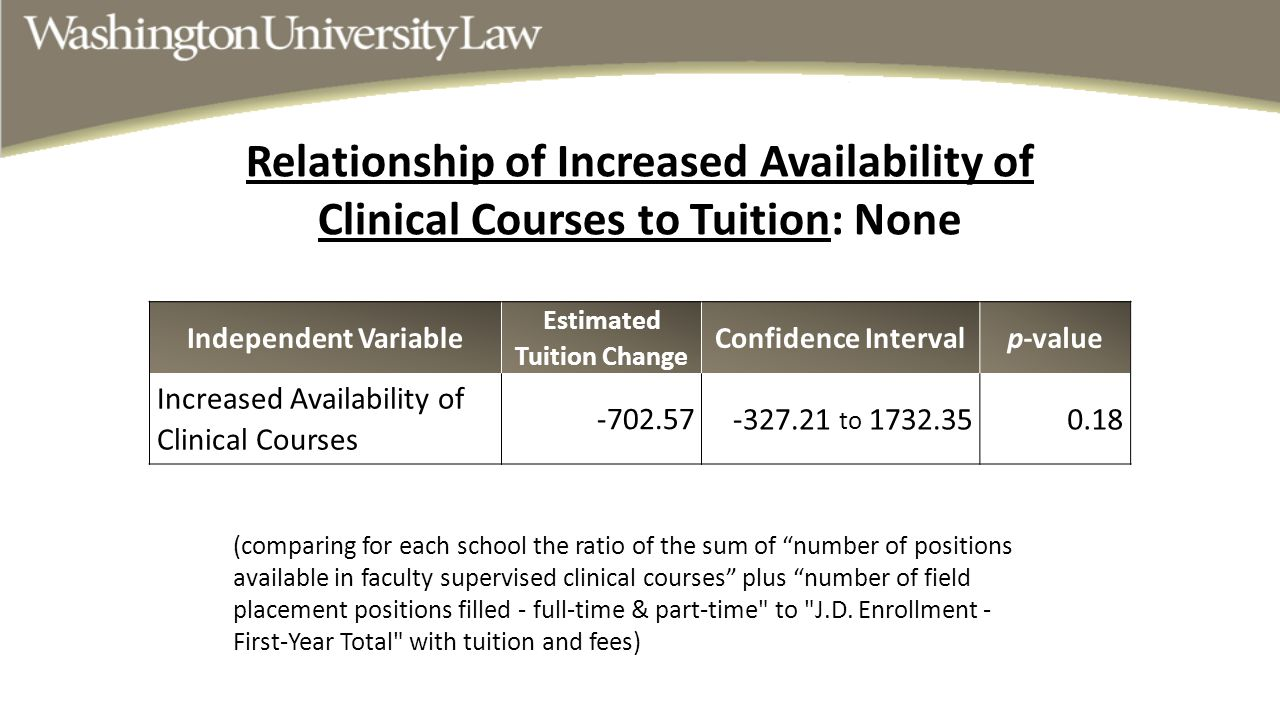 """(comparing for each school the ratio of the sum of """"number of positions available in faculty supervised clinical courses"""" plus """"number of field placem"""
