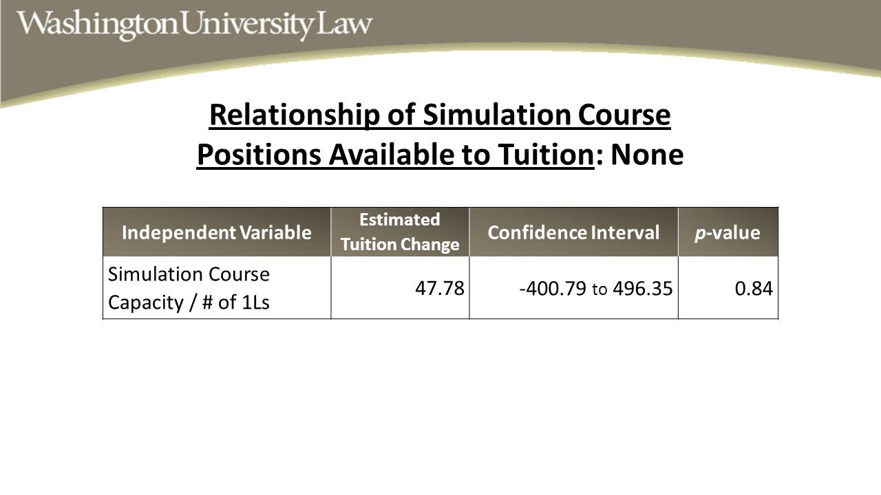 Independent Variable Estimated Tuition Change Confidence Intervalp-value Simulation Course Capacity / # of 1Ls 47.78 -400.79 to 496.350.84 Relationshi