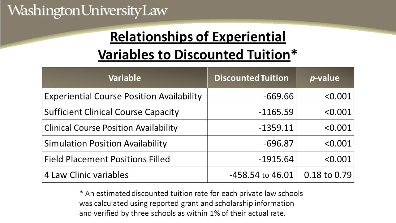 Relationships of Experiential Variables to Discounted Tuition* VariableDiscounted Tuitionp-value Experiential Course Position Availability-669.66<0.00