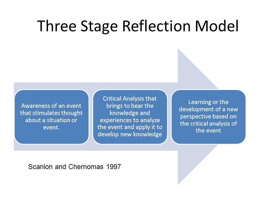 Three Stage Reflection Model Awareness of an event that stimulates thought about a situation or event.