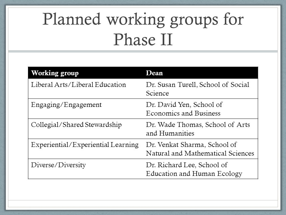 Planned working groups for Phase II Working groupDean Liberal Arts/Liberal EducationDr.