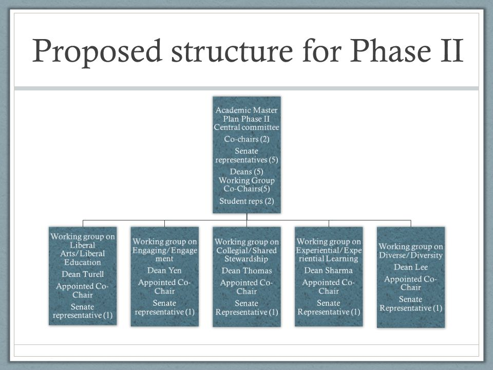 Proposed structure for Phase II Academic Master Plan Phase II Central committee Co-chairs (2) Senate representatives (5) Deans (5) Working Group Co-Chairs(5) Student reps (2) Working group on Liberal Arts/Liberal Education Dean Turell Appointed Co- Chair Senate representative (1) Working group on Engaging/Engage ment Dean Yen Appointed Co- Chair Senate representative (1) Working group on Collegial/Shared Stewardship Dean Thomas Appointed Co- Chair Senate Representative (1) Working group on Experiential/Expe riential Learning Dean Sharma Appointed Co- Chair Senate Representative (1) Working group on Diverse/Diversity Dean Lee Appointed Co- Chair Senate Representative (1)