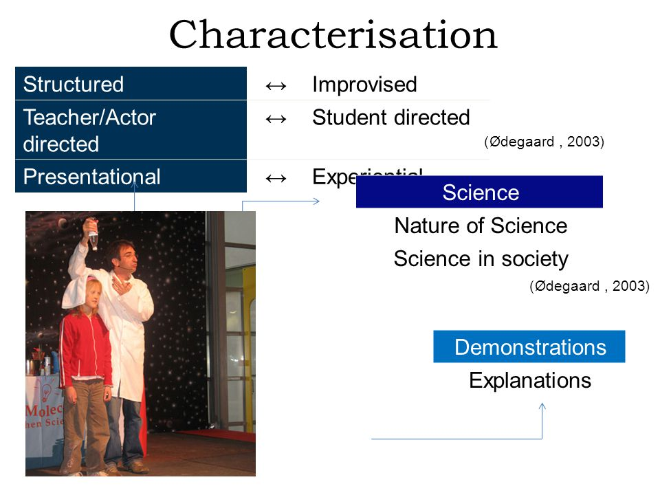 (Ødegaard, 2003) Improvised↔Structured Student directed↔Teacher/Actor directed Experiential↔Presentational (Ødegaard, 2003) Science Nature of Science