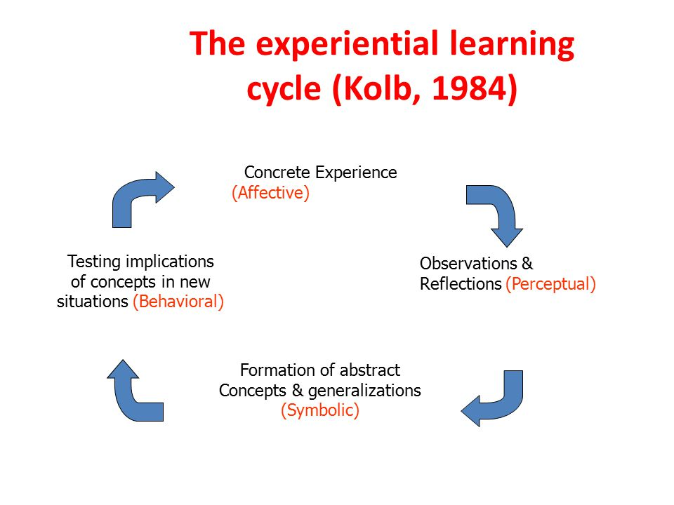 The experiential learning cycle (Kolb, 1984) Concrete Experience (Affective) Observations & Reflections (Perceptual) Formation of abstract Concepts & generalizations (Symbolic) Testing implications of concepts in new situations (Behavioral)
