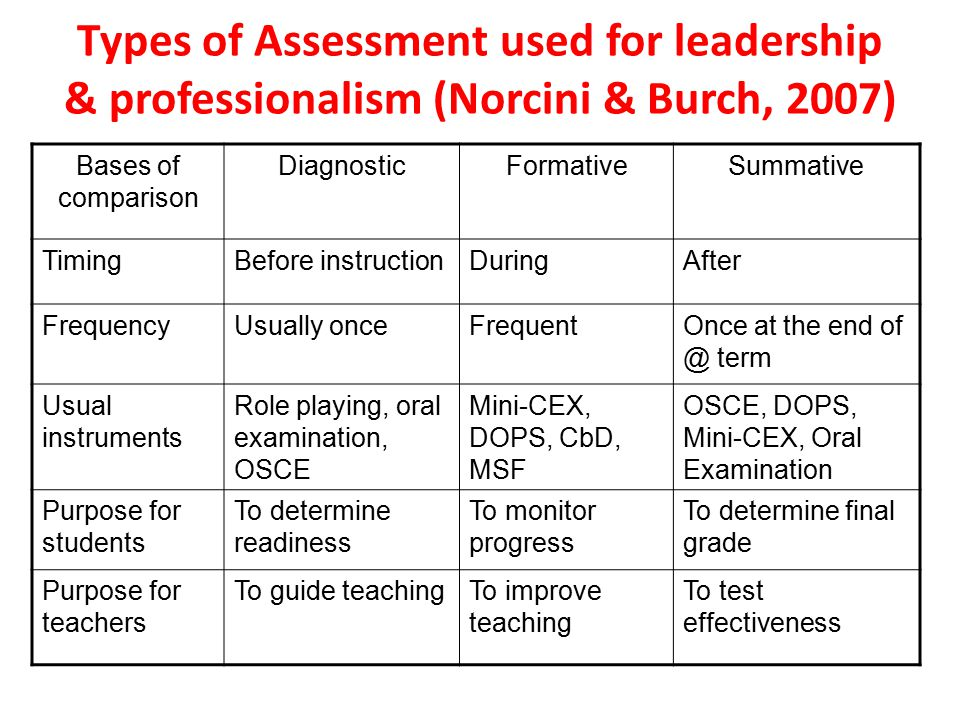 Types of Assessment used for leadership & professionalism (Norcini & Burch, 2007) Bases of comparison DiagnosticFormativeSummative TimingBefore instructionDuringAfter FrequencyUsually onceFrequentOnce at the end of @ term Usual instruments Role playing, oral examination, OSCE Mini-CEX, DOPS, CbD, MSF OSCE, DOPS, Mini-CEX, Oral Examination Purpose for students To determine readiness To monitor progress To determine final grade Purpose for teachers To guide teachingTo improve teaching To test effectiveness