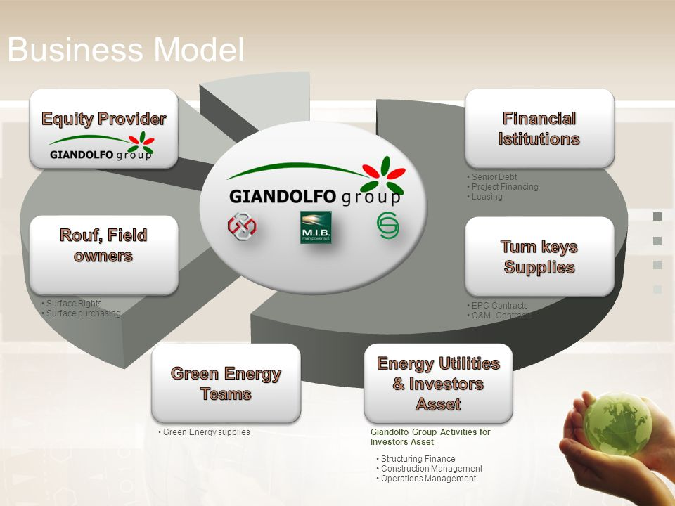 Business Model Surface Rights Surface purchasing Green Energy suppliesGiandolfo Group Activities for Investors Asset Structuring Finance Construction Management Operations Management EPC Contracts O&M Contracts Senior Debt Project Financing Leasing