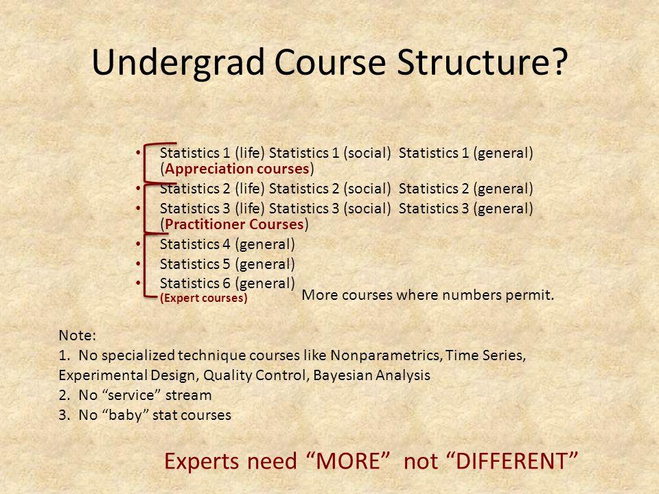 Undergrad Course Structure.