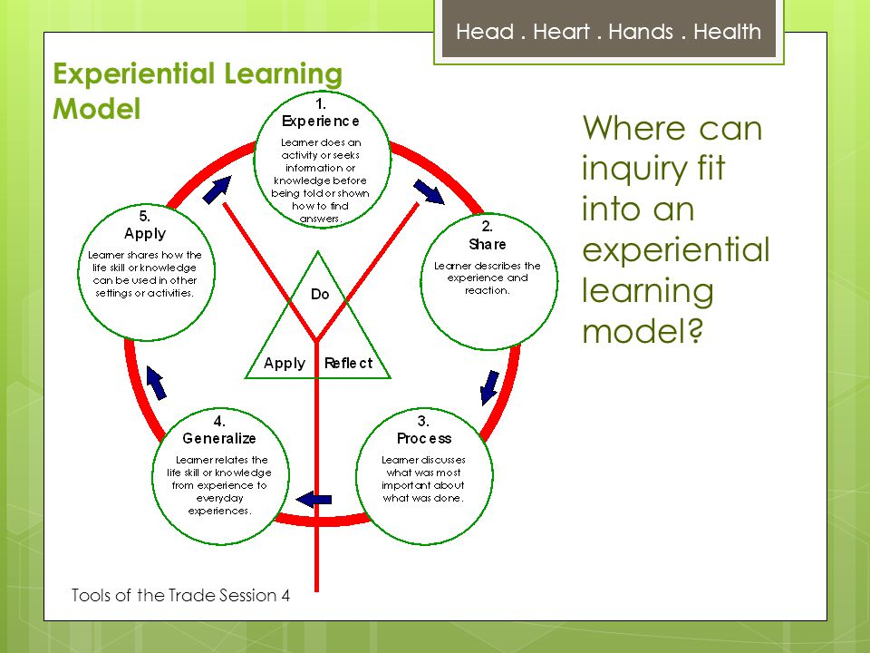 Tools of the Trade Session 4 Where can inquiry fit into an experiential learning model.