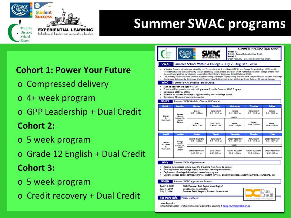 Summer SWAC programs Cohort 1: Power Your Future oCompressed delivery o4+ week program oGPP Leadership + Dual Credit Cohort 2: o5 week program oGrade
