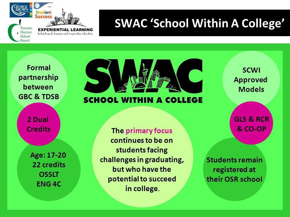 The primary focus continues to be on students facing challenges in graduating, but who have the potential to succeed in college. SWAC 'School Within A