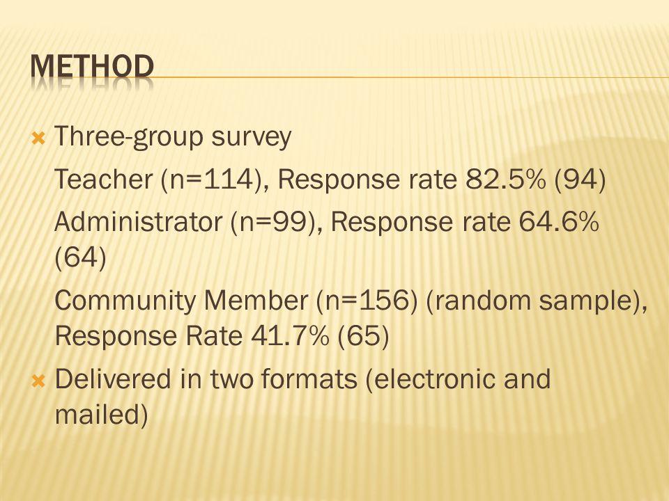 Three-group survey Teacher (n=114), Response rate 82.5% (94) Administrator (n=99), Response rate 64.6% (64) Community Member (n=156) (random sample)