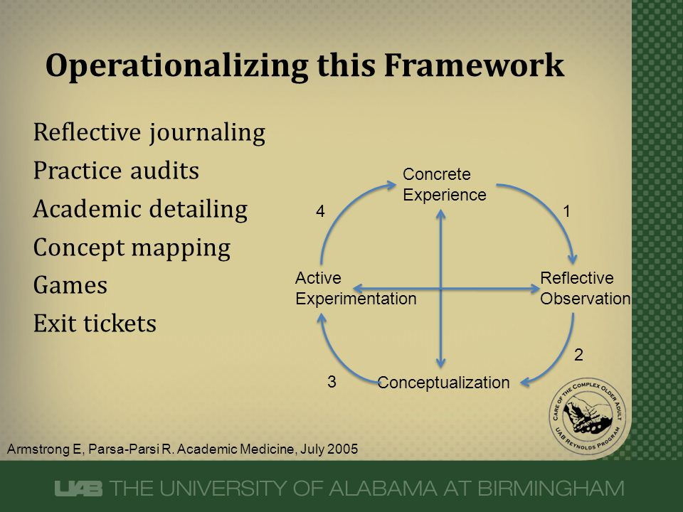 Reflective journaling Practice audits Academic detailing Concept mapping Games Exit tickets Operationalizing this Framework Armstrong E, Parsa-Parsi R