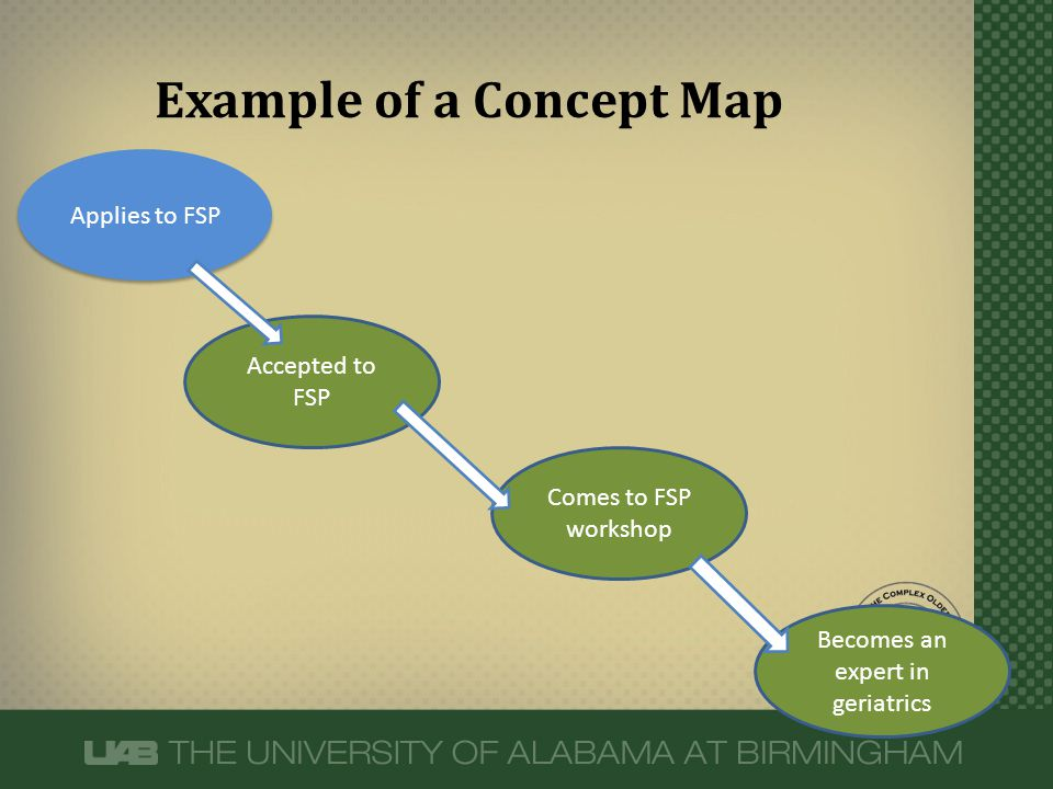 Becomes an expert in geriatrics Example of a Concept Map Applies to FSP Accepted to FSP Comes to FSP workshop