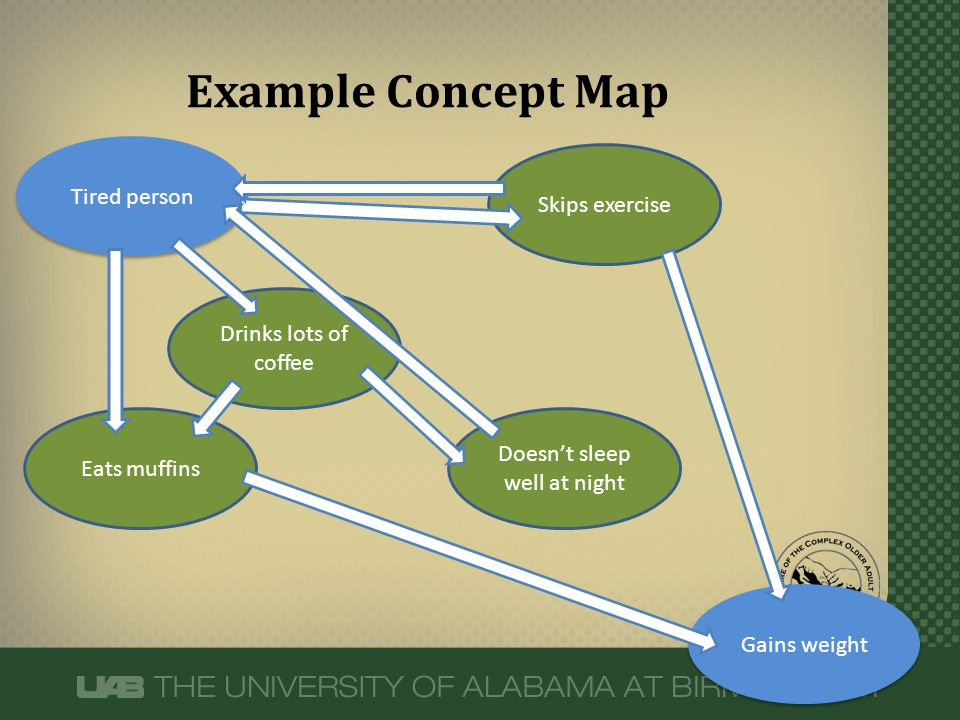 Example Concept Map Tired person Skips exercise Eats muffins Drinks lots of coffee Gains weight Doesn't sleep well at night
