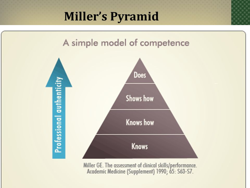 Miller GE. The assessment of clinical skills/ competence/ performance. Acad Med (1990);65:s63-s67. Miller's Pyramid