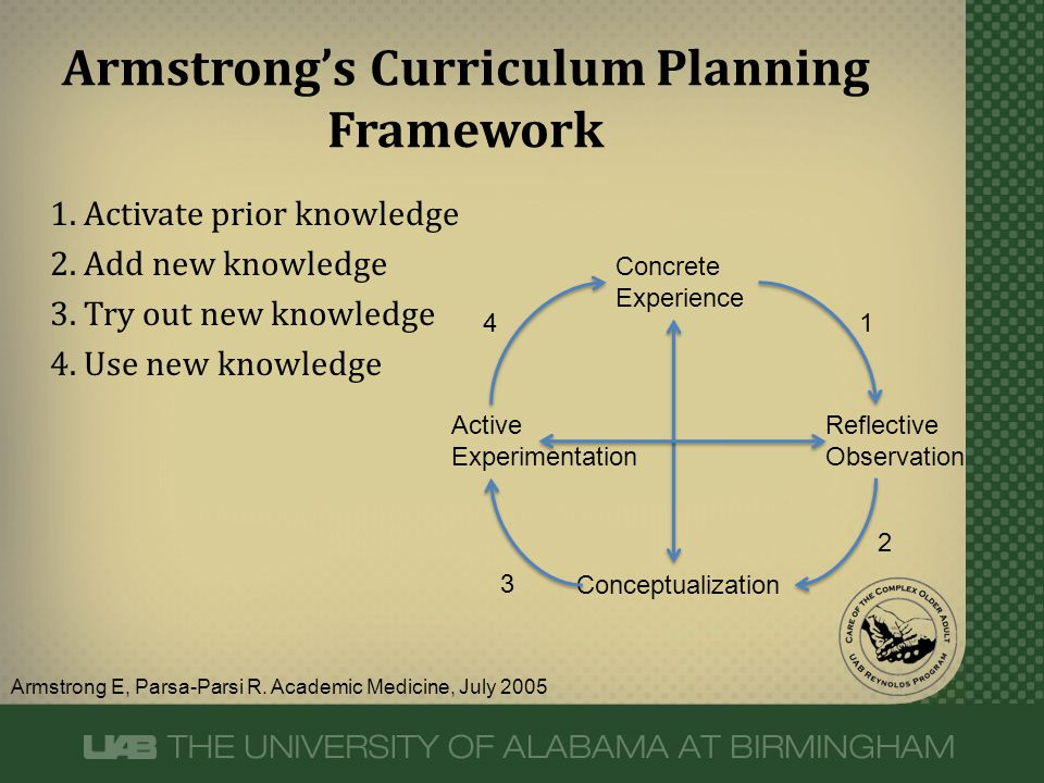 1. Activate prior knowledge 2. Add new knowledge 3. Try out new knowledge 4. Use new knowledge Armstrong's Curriculum Planning Framework Armstrong E,