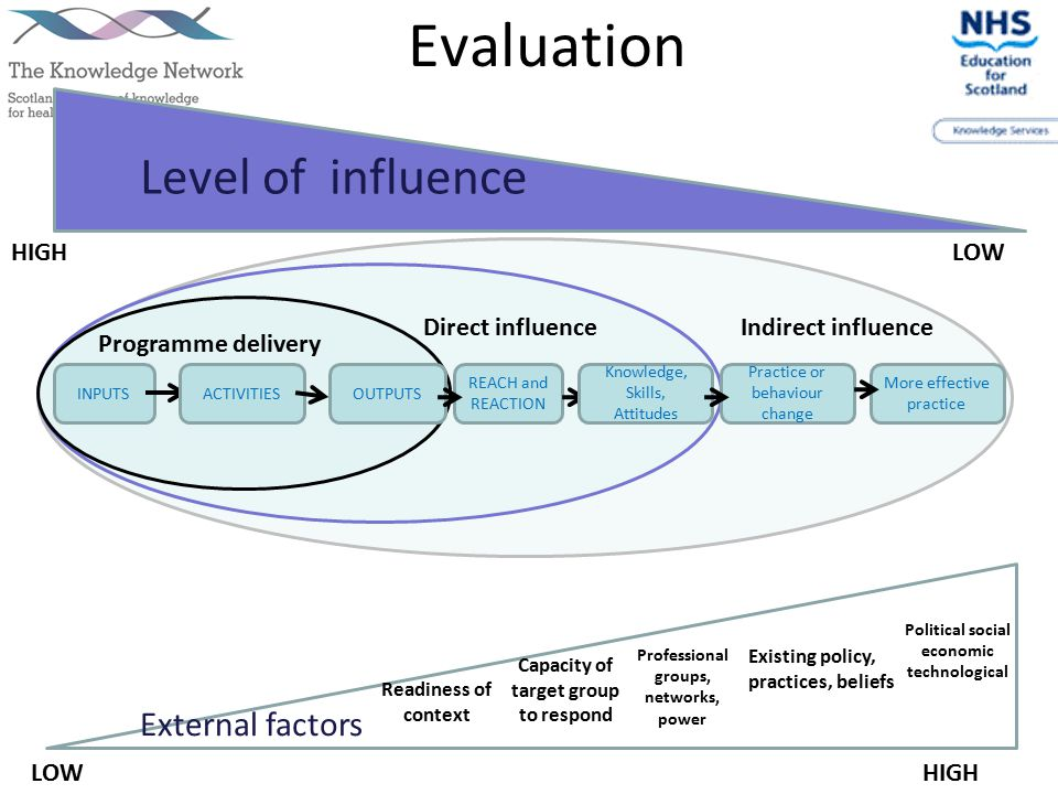 INPUTSACTIVITIES REACH and REACTION Practice or behaviour change More effective practice OUTPUTS Knowledge, Skills, Attitudes Level of influence External factors Programme delivery Direct influenceIndirect influence HIGHLOW HIGH Readiness of context Capacity of target group to respond Existing policy, practices, beliefs Political social economic technological Professional groups, networks, power Evaluation