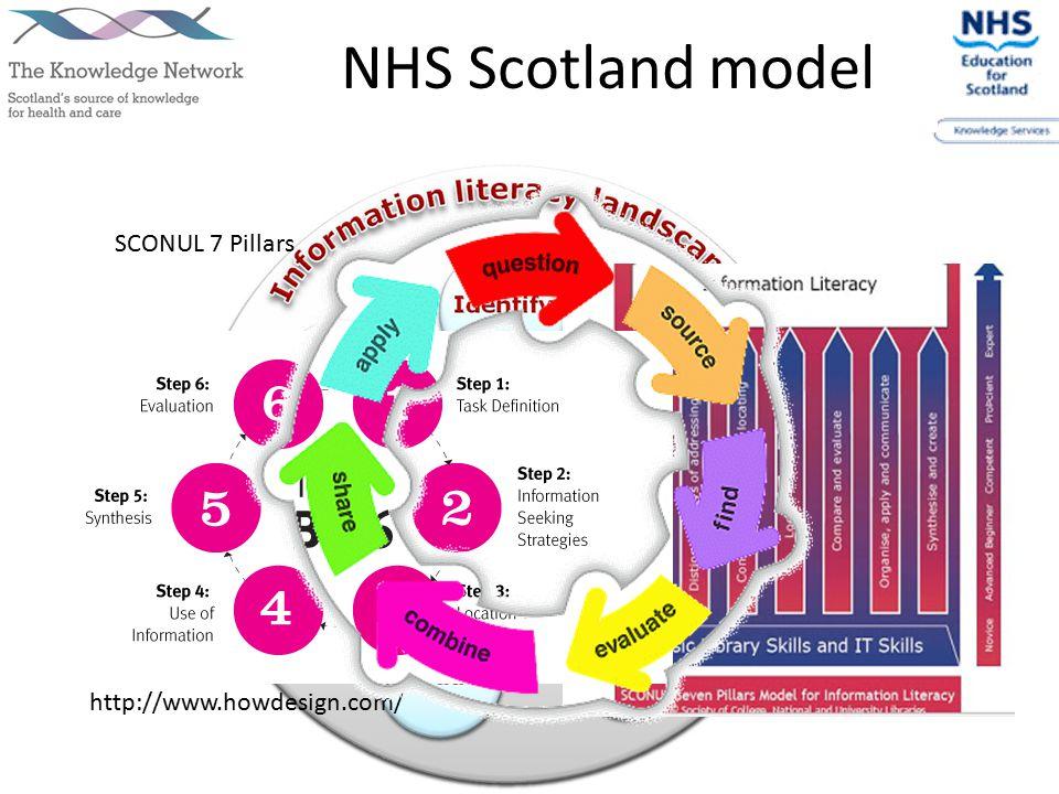 Models http://www.howdesign.com/ SCONUL 7 Pillars NHS Scotland model